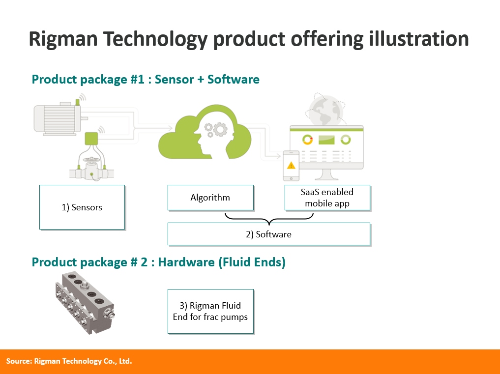 Product Offerings – IoT, software, hardware – Rigman