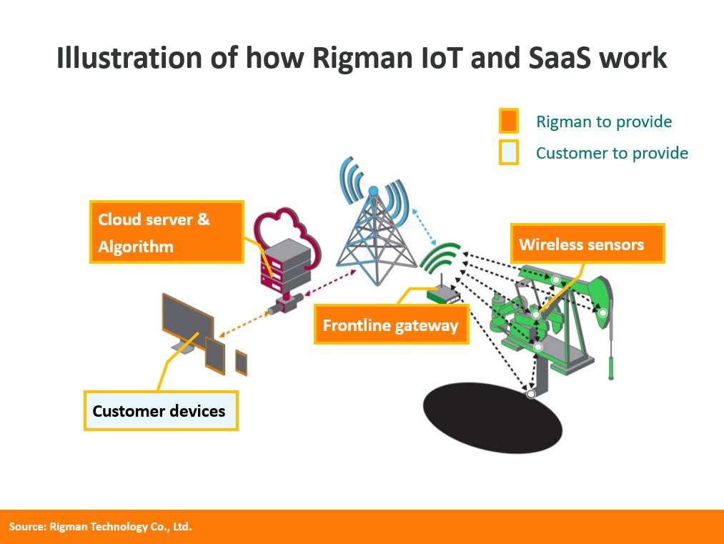 Technology – frac pump sensors – Rigman Technology Canada